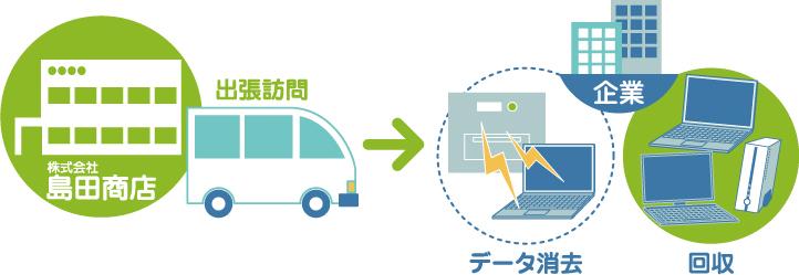 オンサイトZEROサービスの処理の流れ